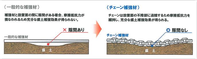 一般的な補強材とチェーン補強材の違い 補強材と盛土の間に隙間がない