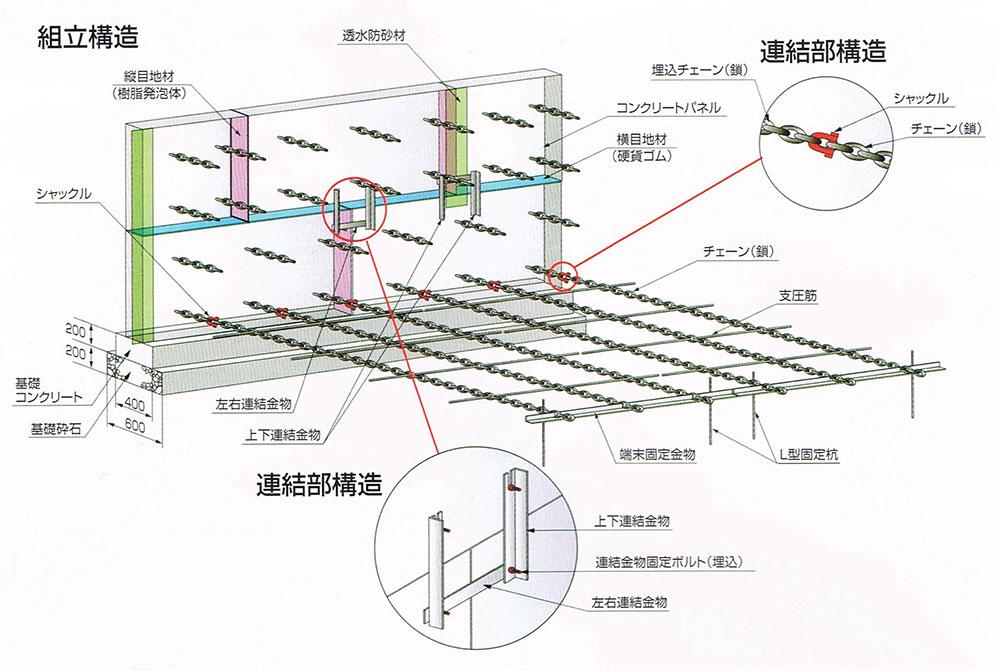 コンクリートパネル仕様の構造